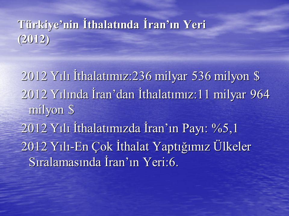 Türkiye'nin İthalatında İran'ın Yeri (2012)