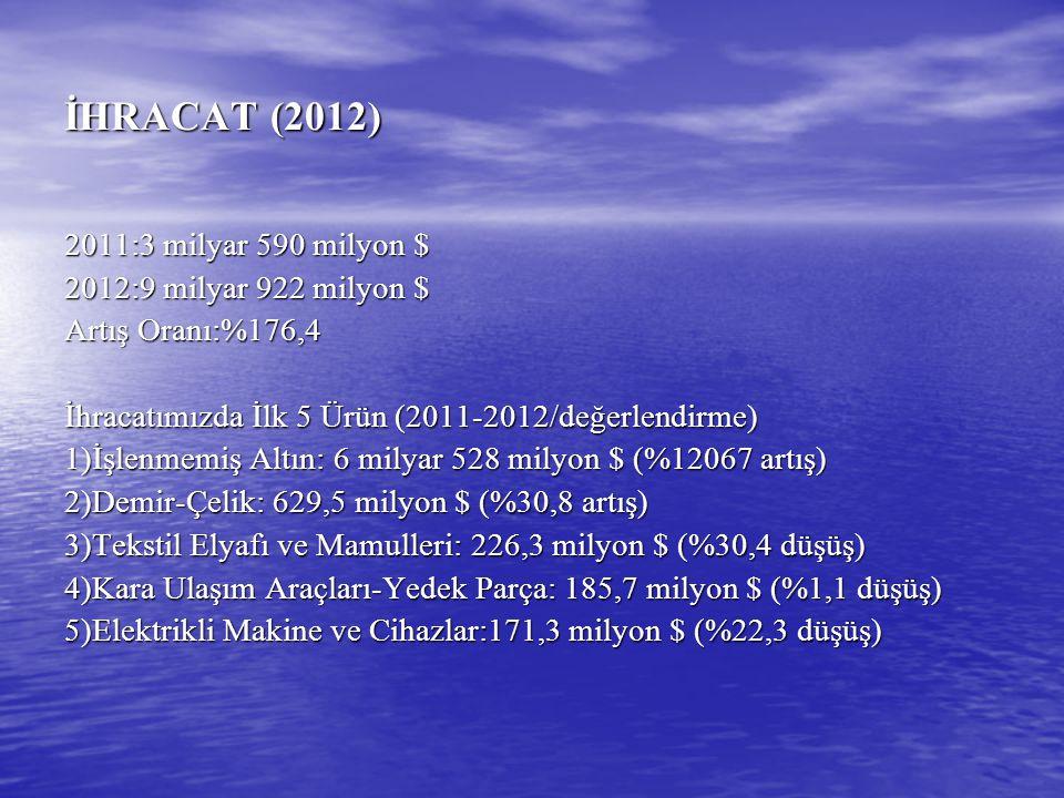 İHRACAT (2012) 2011:3 milyar 590 milyon $ 2012:9 milyar 922 milyon $