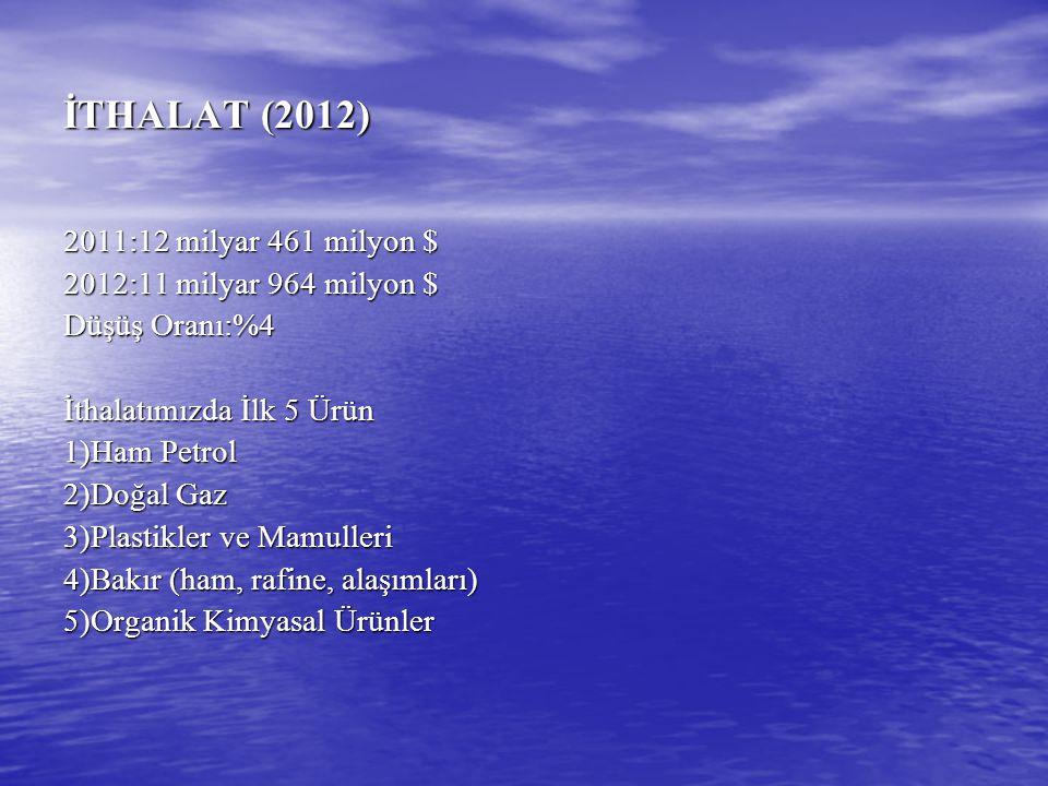 İTHALAT (2012) 2011:12 milyar 461 milyon $ 2012:11 milyar 964 milyon $