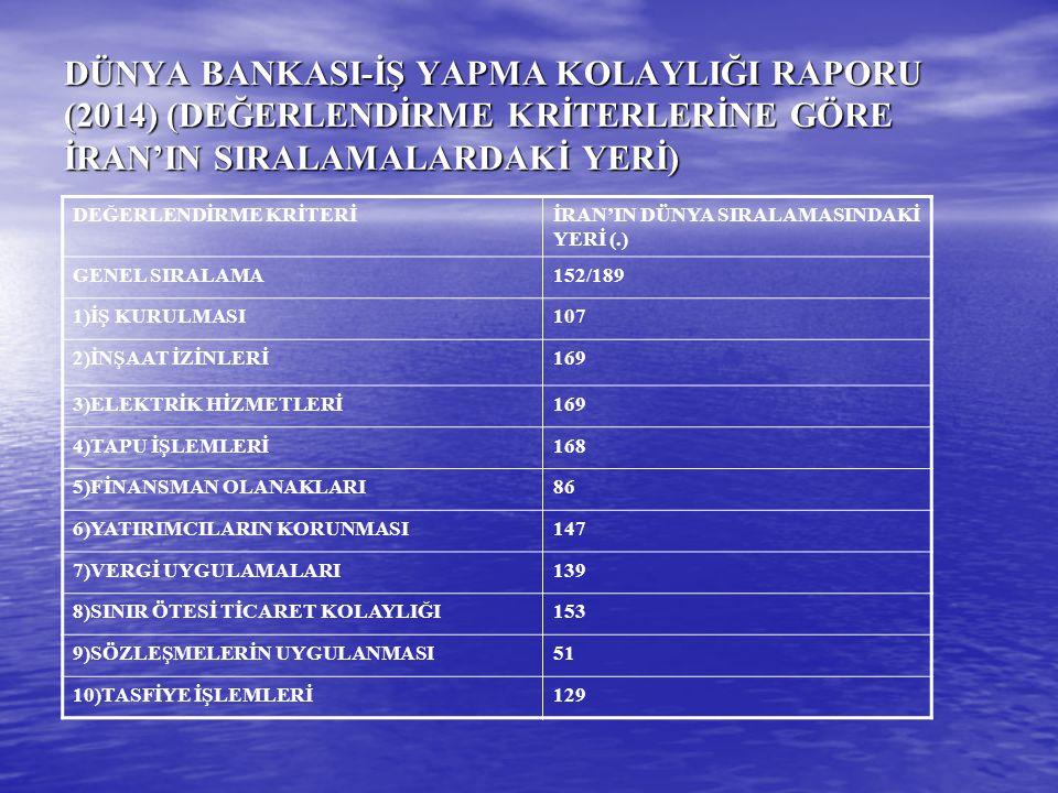 DÜNYA BANKASI-İŞ YAPMA KOLAYLIĞI RAPORU (2014) (DEĞERLENDİRME KRİTERLERİNE GÖRE İRAN'IN SIRALAMALARDAKİ YERİ)