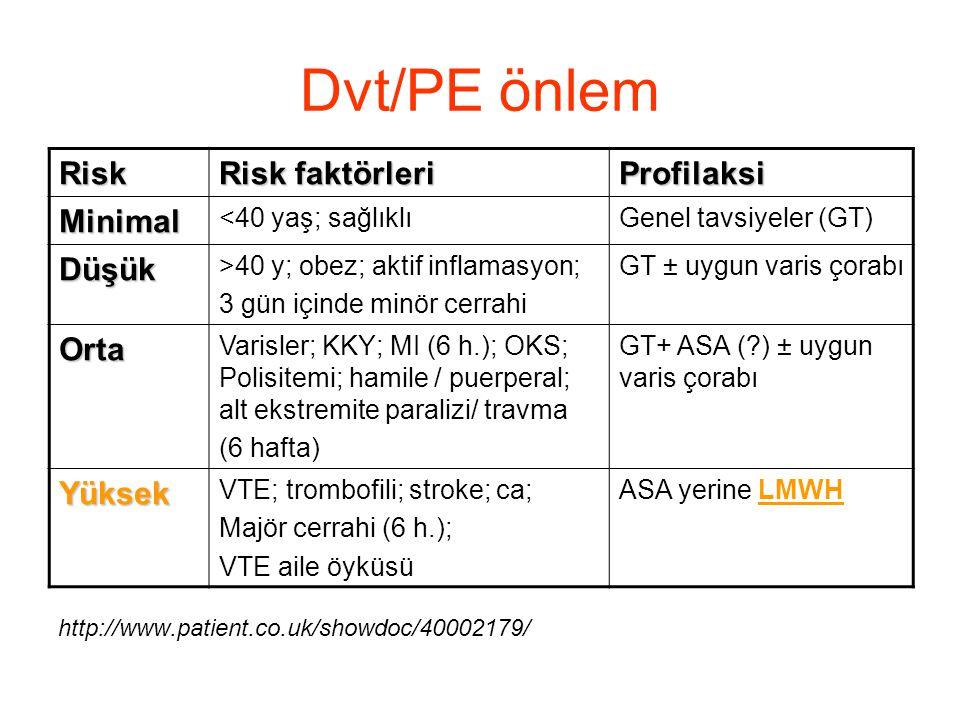Dvt/PE önlem Risk Risk faktörleri Profilaksi Minimal Düşük Orta Yüksek