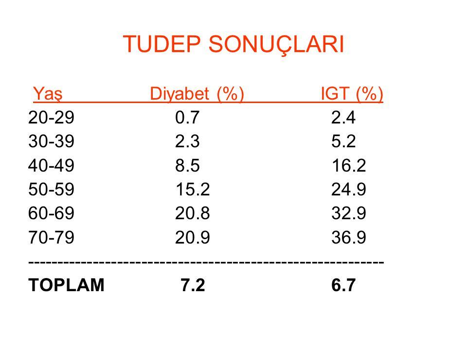 TUDEP SONUÇLARI Yaş Diyabet (%) IGT (%) 20-29 0.7 2.4 30-39 2.3 5.2