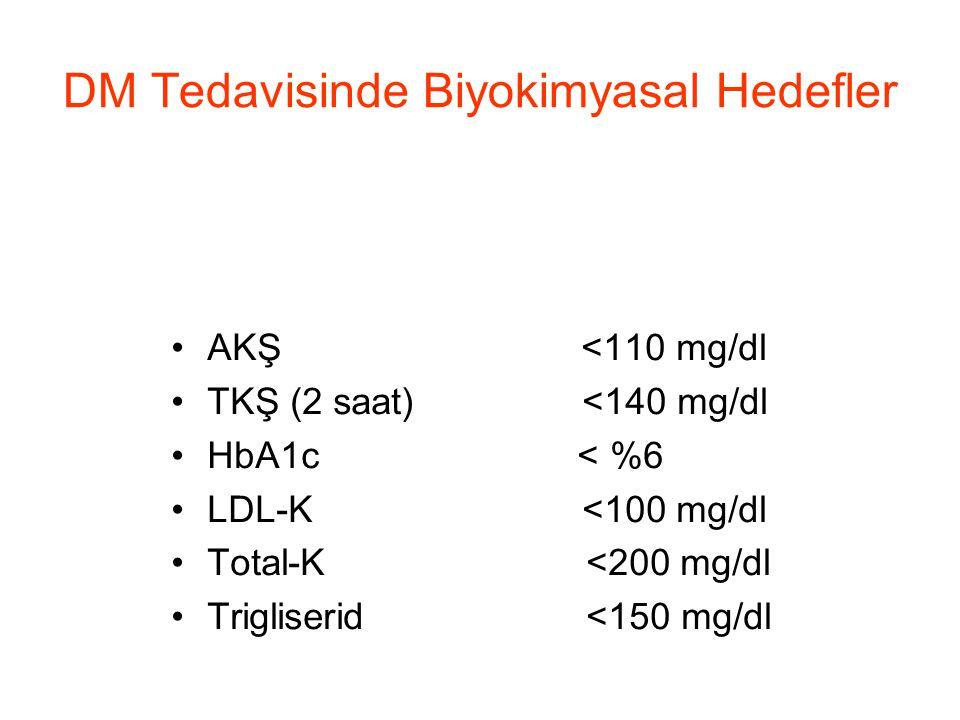 DM Tedavisinde Biyokimyasal Hedefler