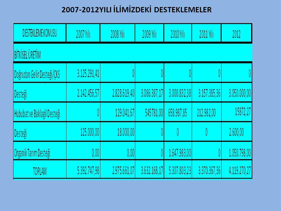 2007-2012YILI İLİMİZDEKİ DESTEKLEMELER