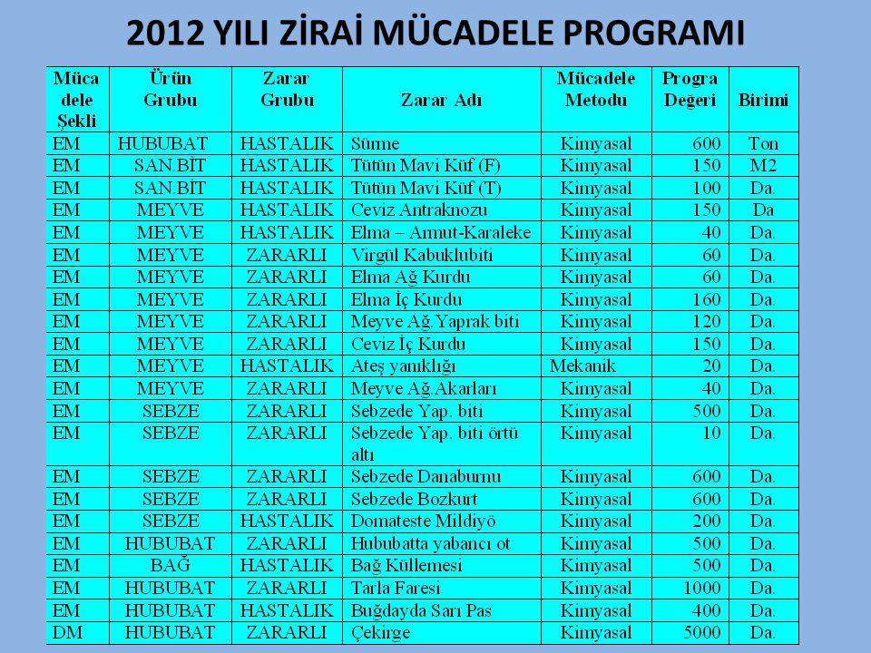 2012 YILI ZİRAİ MÜCADELE PROGRAMI