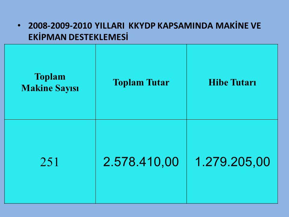 2008-2009-2010 YILLARI KKYDP KAPSAMINDA MAKİNE VE EKİPMAN DESTEKLEMESİ