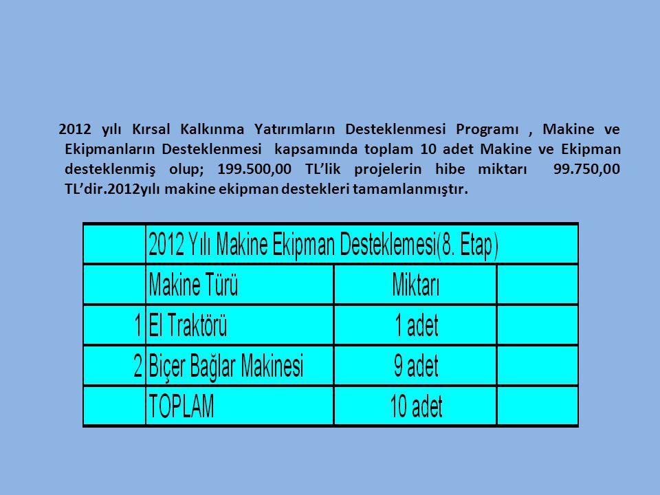 2012 yılı Kırsal Kalkınma Yatırımların Desteklenmesi Programı , Makine ve Ekipmanların Desteklenmesi kapsamında toplam 10 adet Makine ve Ekipman desteklenmiş olup; 199.500,00 TL'lik projelerin hibe miktarı 99.750,00 TL'dir.2012yılı makine ekipman destekleri tamamlanmıştır.