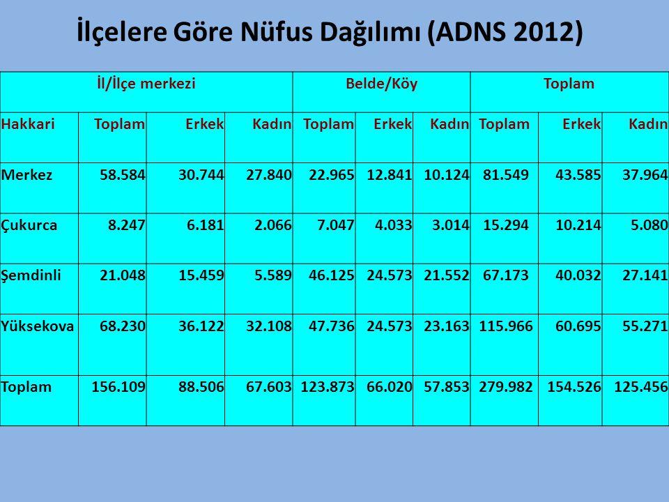 İlçelere Göre Nüfus Dağılımı (ADNS 2012)