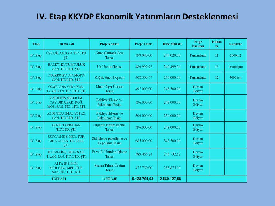 IV. Etap KKYDP Ekonomik Yatırımların Desteklenmesi