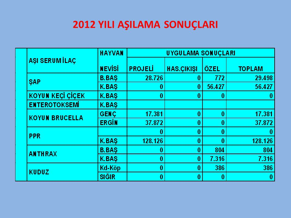 2012 YILI AŞILAMA SONUÇLARI