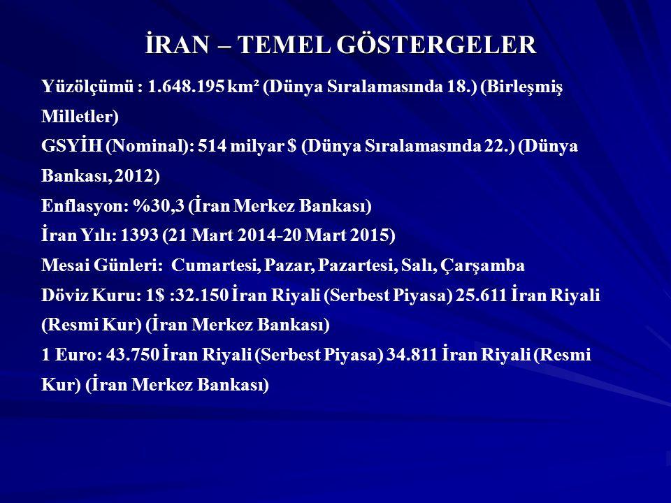 İRAN – TEMEL GÖSTERGELER
