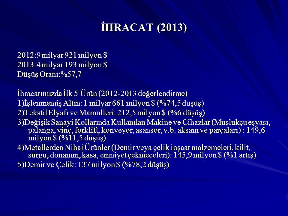 İHRACAT (2013) 2012:9 milyar 921 milyon $ 2013:4 milyar 193 milyon $