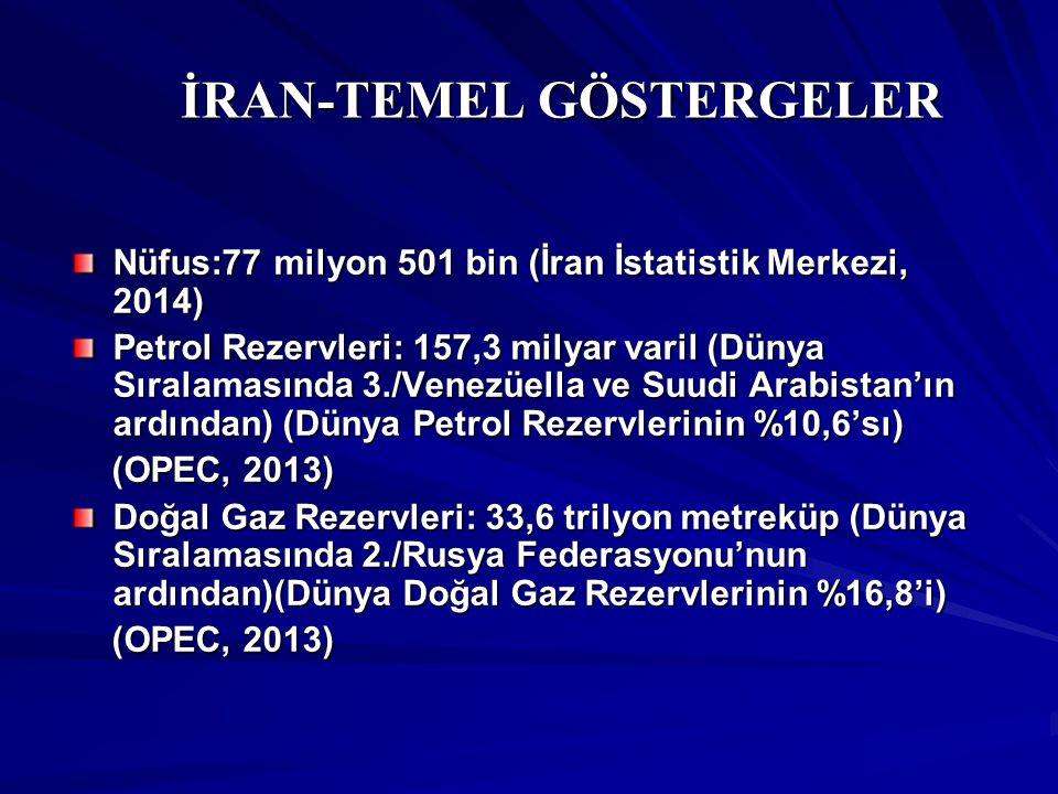 İRAN-TEMEL GÖSTERGELER