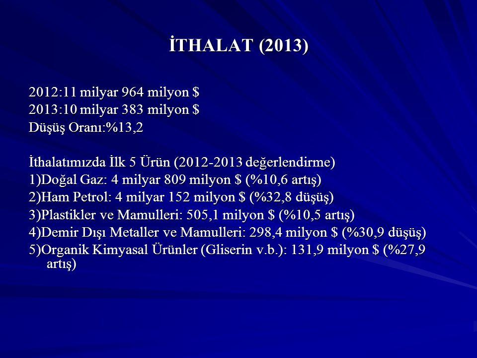 İTHALAT (2013) 2012:11 milyar 964 milyon $ 2013:10 milyar 383 milyon $