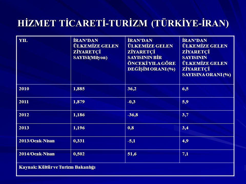 HİZMET TİCARETİ-TURİZM (TÜRKİYE-İRAN)