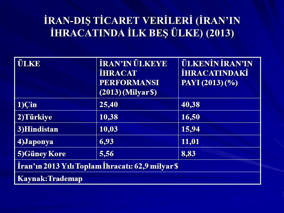 İRAN-DIŞ TİCARET VERİLERİ (İRAN'IN İHRACATINDA İLK BEŞ ÜLKE) (2013)