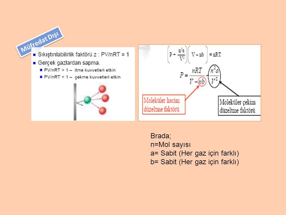 Müfredat Dışı Brada; n=Mol sayısı a= Sabit (Her gaz için farklı) b= Sabit (Her gaz için farklı)
