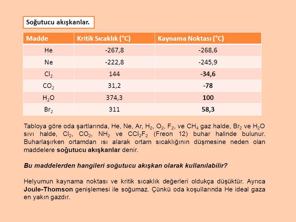 Soğutucu akışkanlar. Madde Kritik Sıcaklık (°C) Kaynama Noktası (°C)