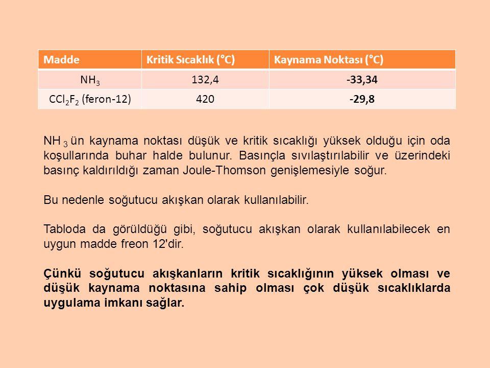 Madde Kritik Sıcaklık (°C) Kaynama Noktası (°C) NH3. 132,4. -33,34. CCl2F2 (feron-12) 420. -29,8.
