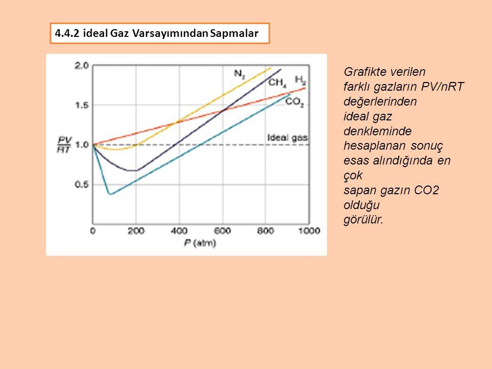 4.4.2 ideal Gaz Varsayımından Sapmalar