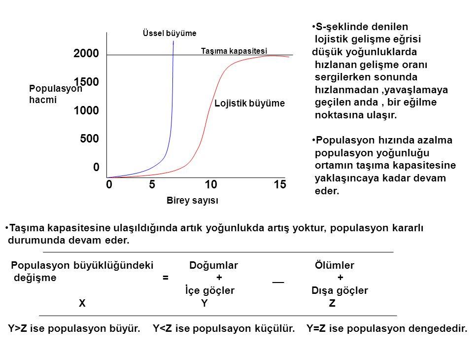 S-şeklinde denilen lojistik gelişme eğrisi. düşük yoğunluklarda. hızlanan gelişme oranı. sergilerken sonunda.