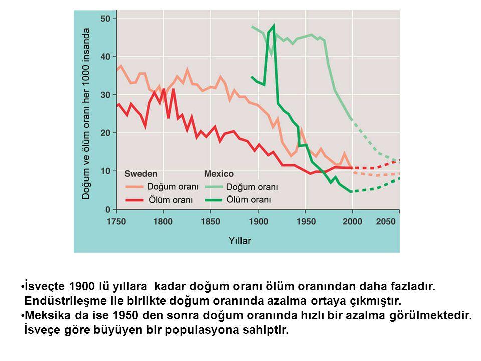 İsveçte 1900 lü yıllara kadar doğum oranı ölüm oranından daha fazladır.