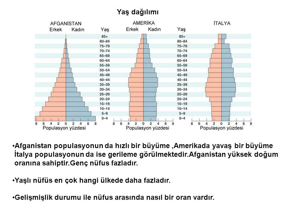 Yaş dağılımı Afganistan populasyonun da hızlı bir büyüme ,Amerikada yavaş bir büyüme.