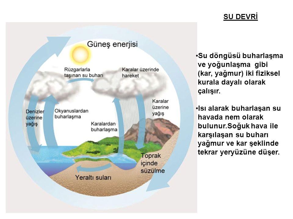 SU DEVRİ Su döngüsü buharlaşma. ve yoğunlaşma gibi. (kar, yağmur) iki fiziksel. kurala dayalı olarak.