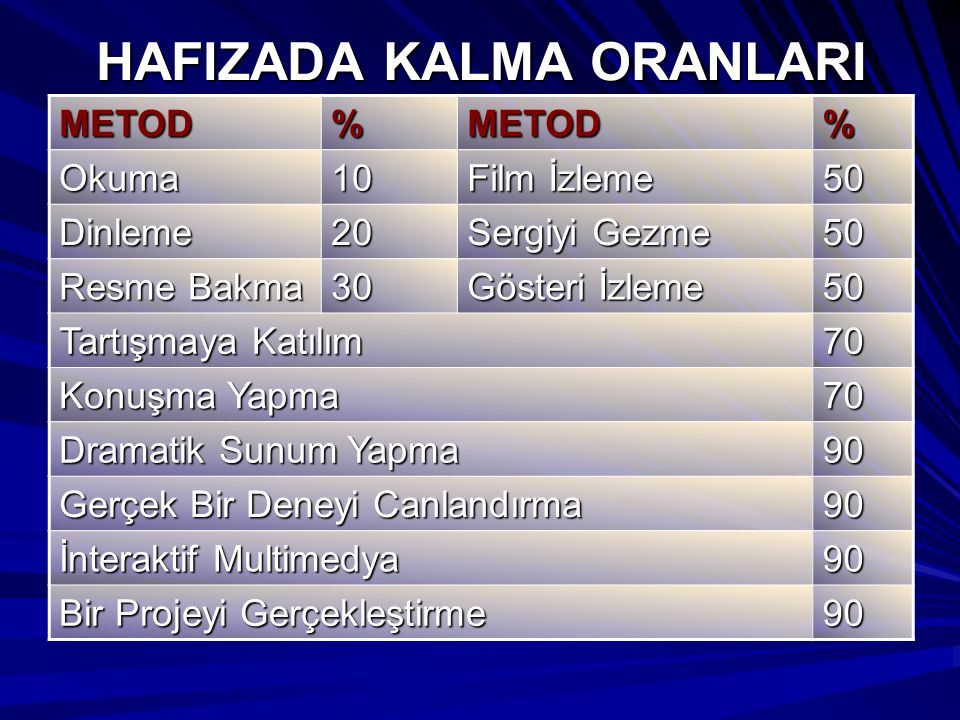HAFIZADA KALMA ORANLARI