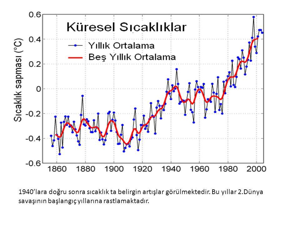 1940'lara doğru sonra sıcaklık ta belirgin artışlar görülmektedir