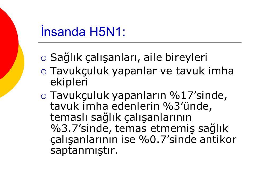 İnsanda H5N1: Sağlık çalışanları, aile bireyleri