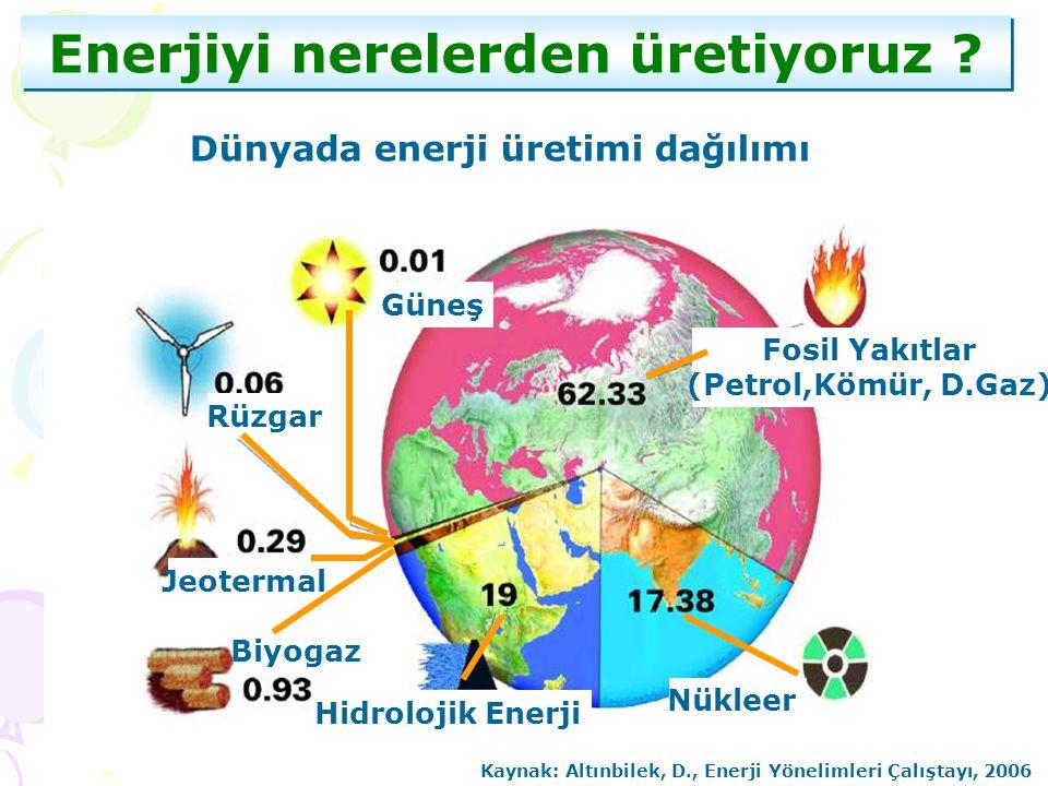 Enerjiyi nerelerden üretiyoruz