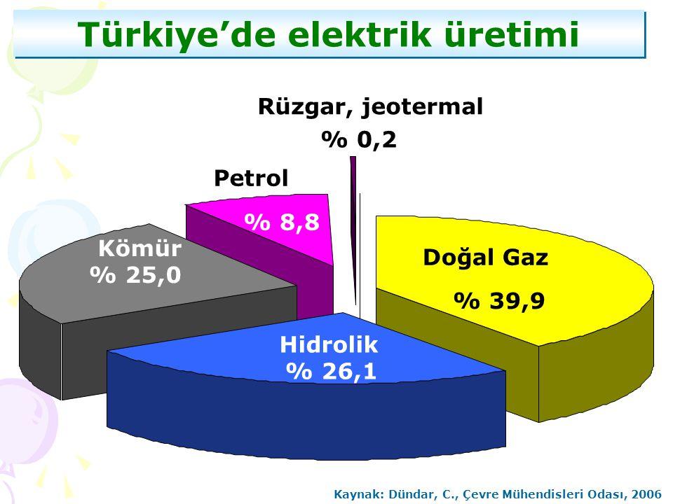Türkiye'de elektrik üretimi