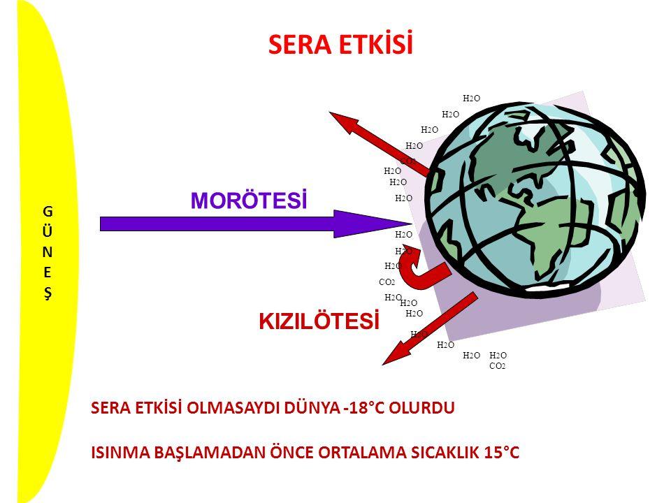SERA ETKİSİ MORÖTESİ KIZILÖTESİ