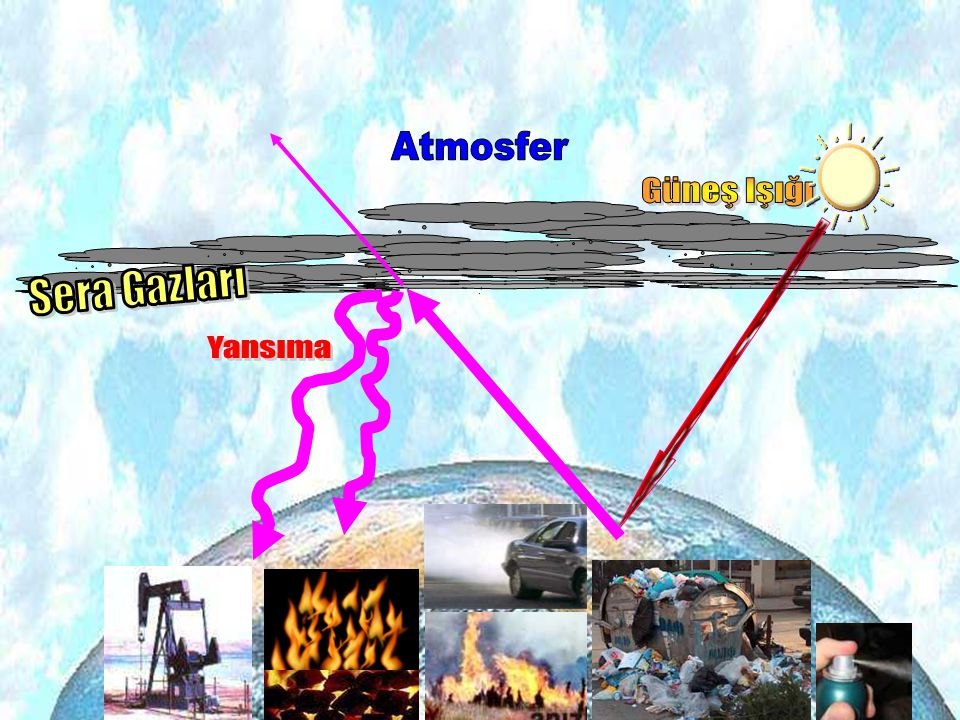 Atmosfer Güneş Işığı Sera Gazları Yansıma