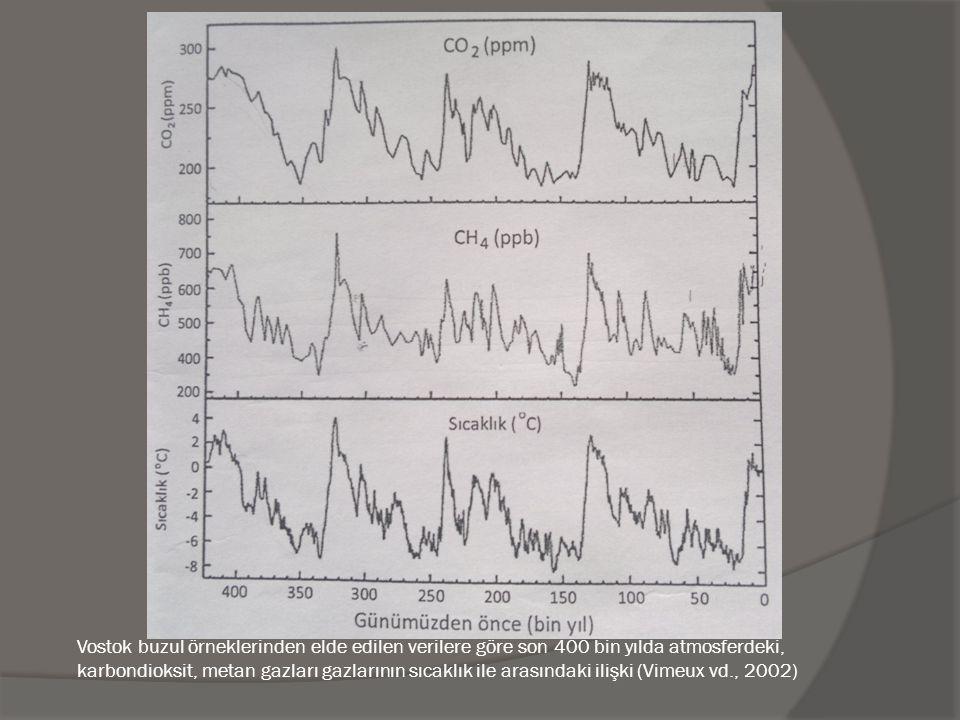 Vostok buzul örneklerinden elde edilen verilere göre son 400 bin yılda atmosferdeki, karbondioksit, metan gazları gazlarının sıcaklık ile arasındaki ilişki (Vimeux vd., 2002)