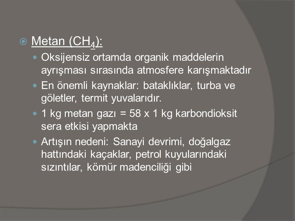 Metan (CH4): Oksijensiz ortamda organik maddelerin ayrışması sırasında atmosfere karışmaktadır.