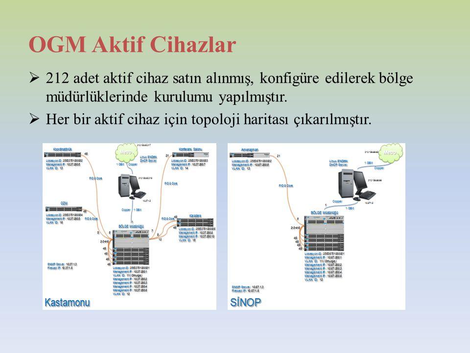 OGM Aktif Cihazlar 212 adet aktif cihaz satın alınmış, konfigüre edilerek bölge müdürlüklerinde kurulumu yapılmıştır.