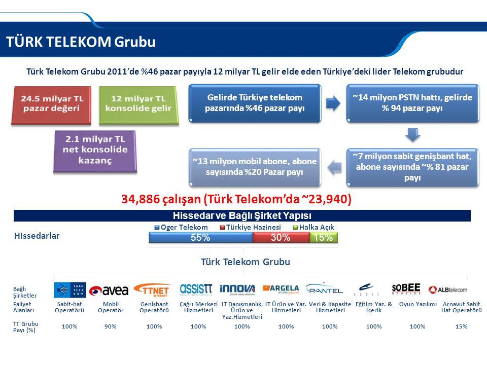 TÜRK TELEKOM Grubu 34,886 çalışan (Türk Telekom'da ~23,940)