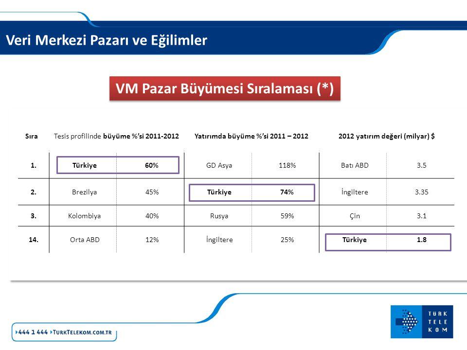 VM Pazar Büyümesi Sıralaması (*)