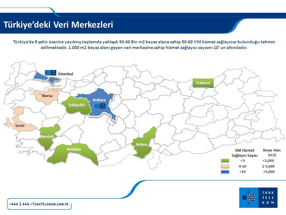 Türkiye'deki Veri Merkezleri