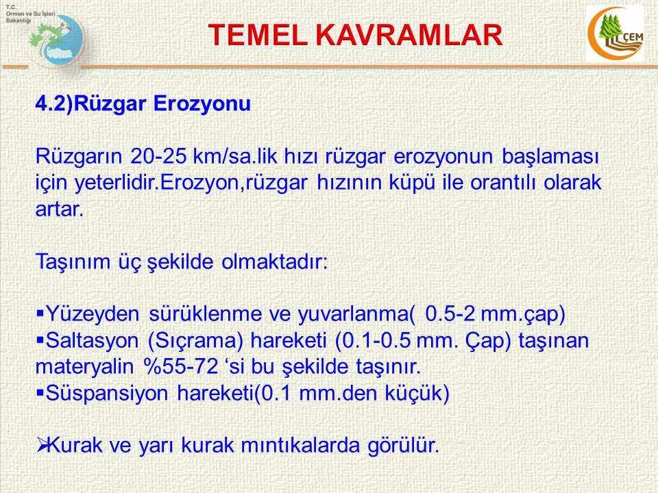 TEMEL KAVRAMLAR 4.2)Rüzgar Erozyonu
