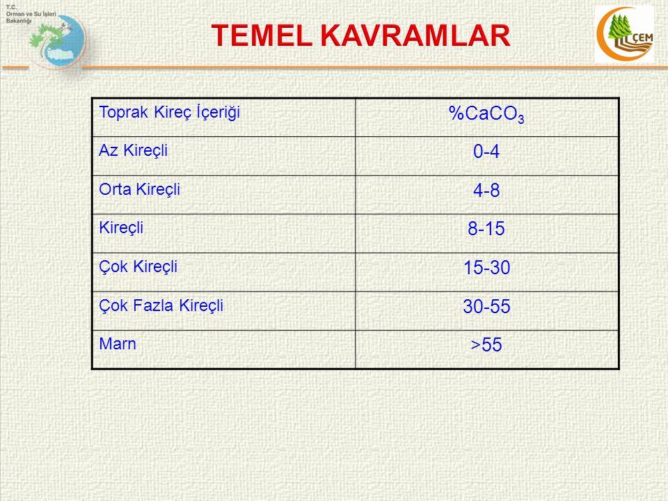 TEMEL KAVRAMLAR %CaCO3 0-4 4-8 8-15 15-30 30-55 >55
