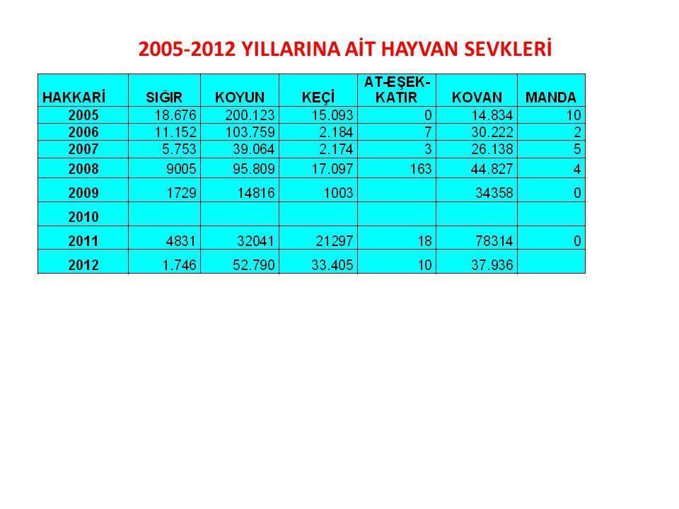 2005-2012 YILLARINA AİT HAYVAN SEVKLERİ