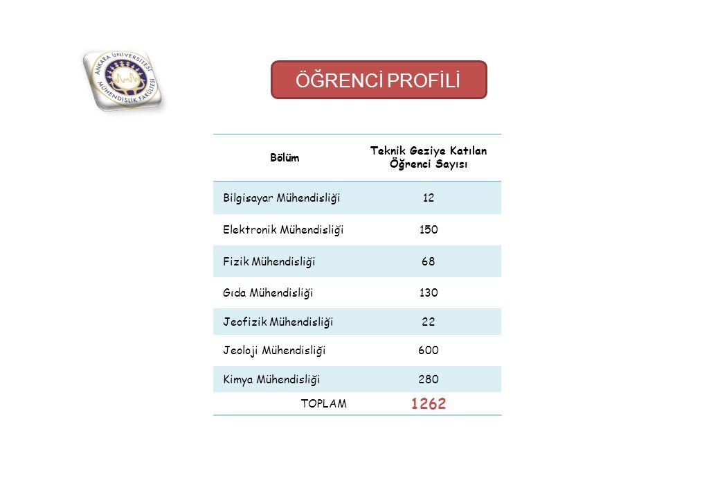 ÖĞRENCİ PROFİLİ 1262 Bölüm Teknik Geziye Katılan Öğrenci Sayısı