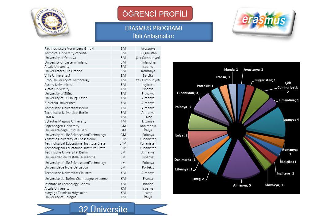 32 Üniversite ÖĞRENCİ PROFİLİ ERASMUS PROGRAMI İkili Anlaşmalar: