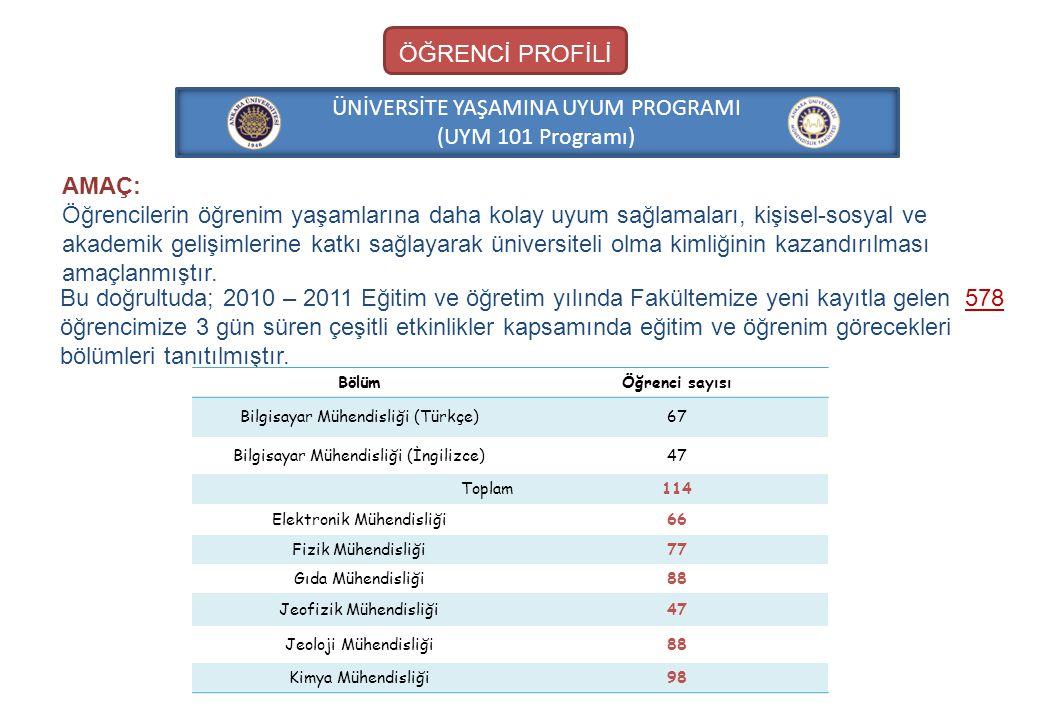 ÜNİVERSİTE YAŞAMINA UYUM PROGRAMI (UYM 101 Programı)