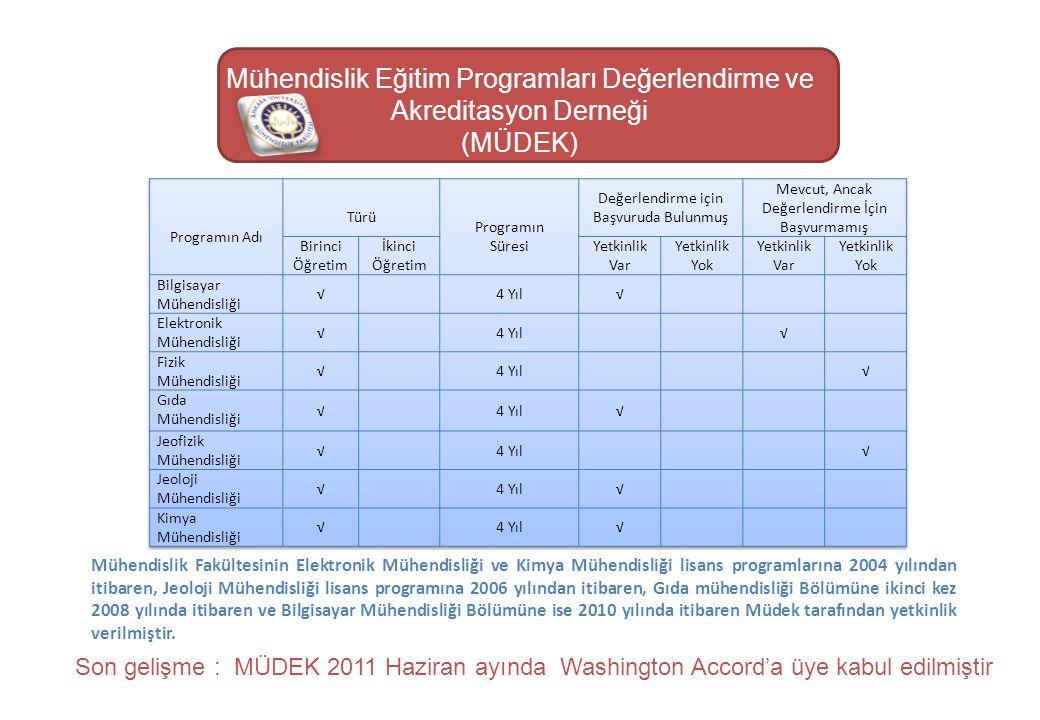 Mühendislik Eğitim Programları Değerlendirme ve Akreditasyon Derneği