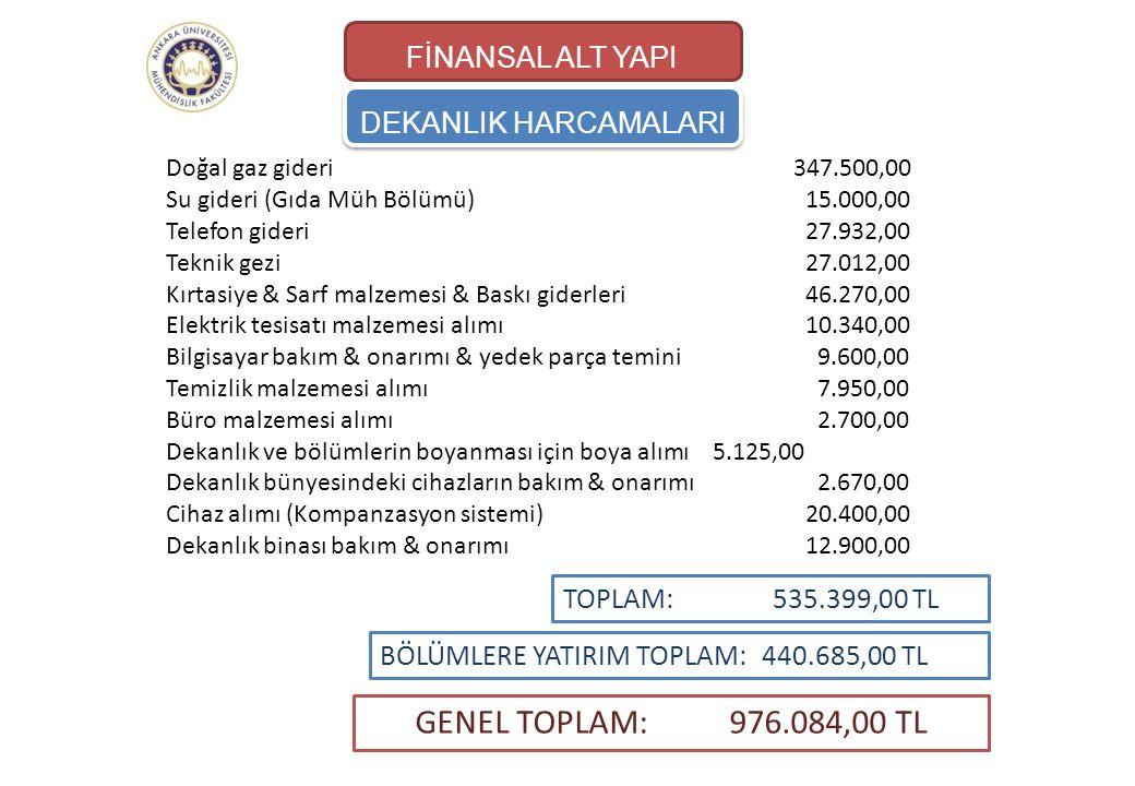 GENEL TOPLAM: 976.084,00 TL FİNANSAL ALT YAPI DEKANLIK HARCAMALARI
