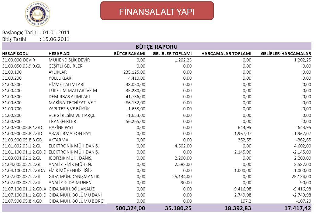 FİNANSAL ALT YAPI BÜTÇE RAPORU 500,324,00 35.180,25 18.392,83